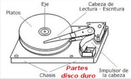 disco-duro-partes